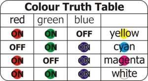 Hasil Kombinasi Warna LED RGB - SobatKreatif