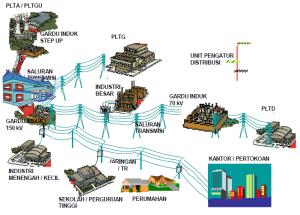 Sistem Ketenagalistrikan & Download BSE SMK Teknik Distribusi Tenaga Listrik - Sobat Kreatif